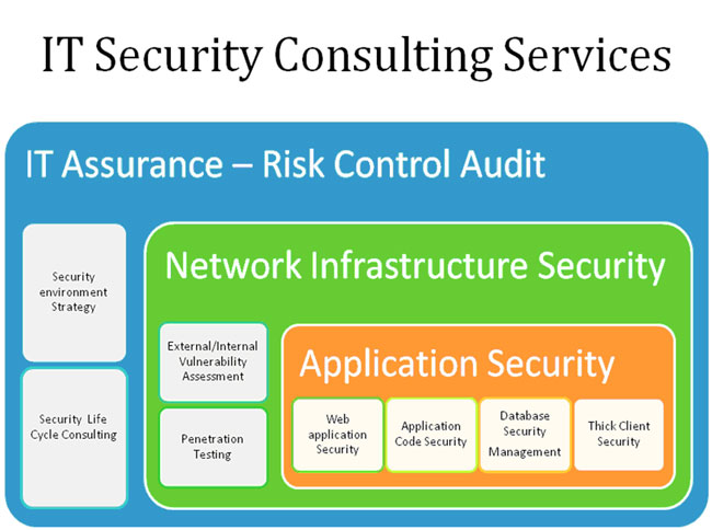 Service it security consulting instinct technique for What is a design consultant